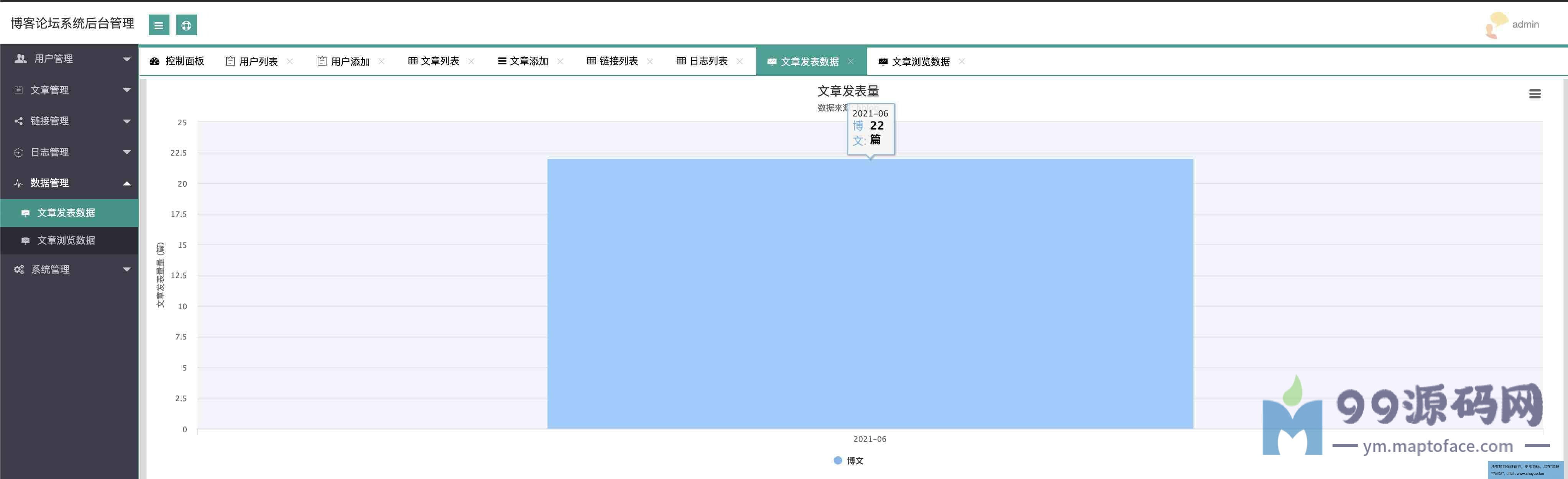 SpringBoot博客论坛管理系统(含设计报告)